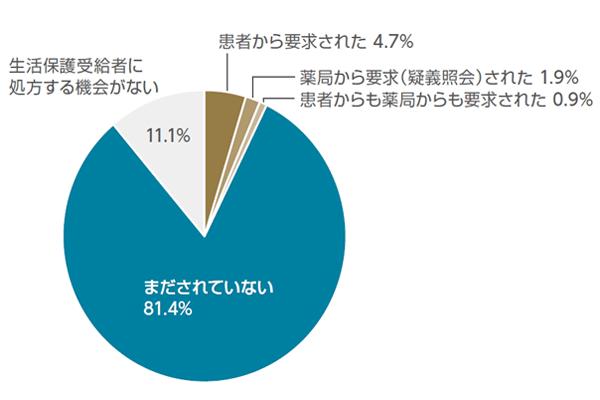 図3:アンケートを実施した10月8日~14日の時点で、10月の制度改正以降に「患者から先発品を要求された」のは4.7%、「薬局から要求(疑義照会)された」のは1.9%、「患者からも薬局からも要求された」のは0.9%と少数だった。(質問内容:生活保護を受給する患者、もしくは生活保護受給者の処方箋を受けた薬局から「先発品を指定してほしい」と要求された経験は、この10月以降ありますか?(n=4177))