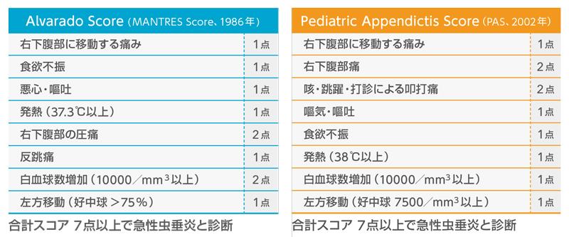 「虫垂炎 alvarado score」の画像検索結果