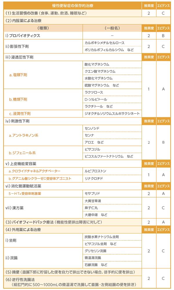 慢性便秘症の保存的治療(1)生活習慣の改善、(2)内服薬による治療、(3)バイオフィードバック療法、(4)外用薬による治療、(5)摘便、(6)逆行性洗腸法について、エビデンスレベル・推奨度をまとめた一覧表。