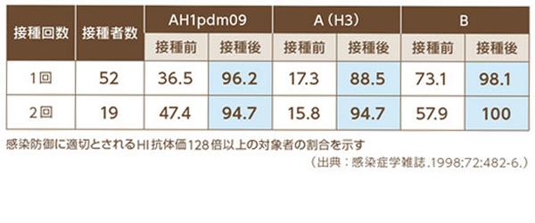 インフルエンザワクチン接種前後の抗体保有率(%)の表