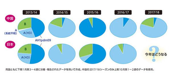 中国と日本のインフルエンザ流行状況の円グラフ(WHOのInfluenza updatesと感染研のデータを用いて編集部作成)