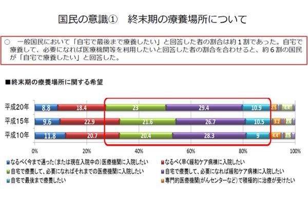 厚生労働省の「終末期医療に関する調査」のグラフ