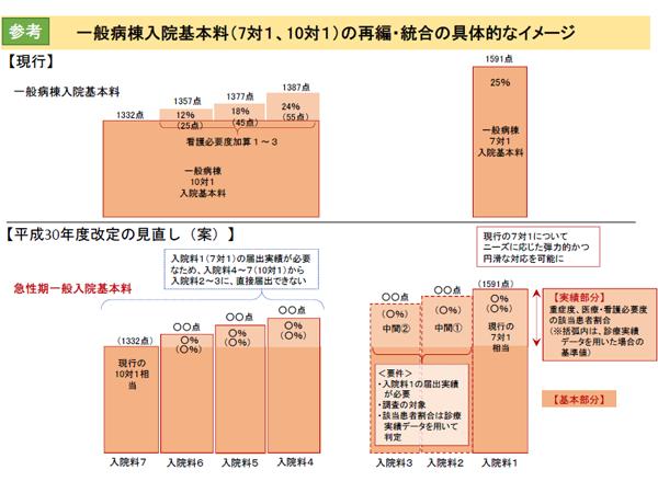 一般病棟入院基本料(7対1、10対1)の再編・統合の具体的なイメージ