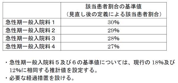 1月26日中医協総会で示された急性期一般入院料の看護必要度Ⅰの基準値の図
