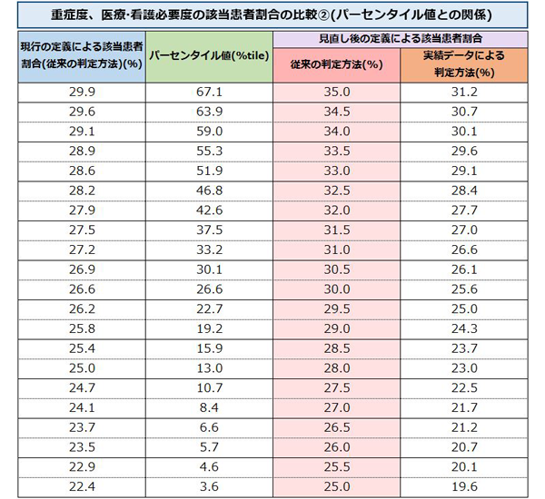 現行と見直し後の看護必要度の該当患者割合の比較表
