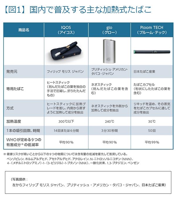 図1:国内で普及する主な加熱式たばこの一覧表。IQOS(アイコス)、glo(グロー)、Ploom TECH(プルーム・テック)、フィリップ モリス ジャパン、ブリティッシュ・アメリカン・タバコ・ジャパン、日本たばこ産業)
