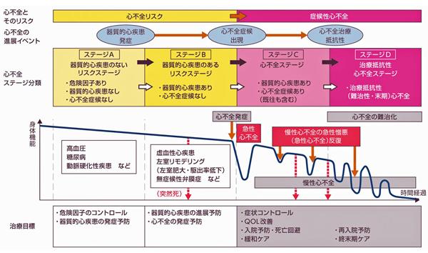 心不全とそのリスクの進展ステージを表す図表
