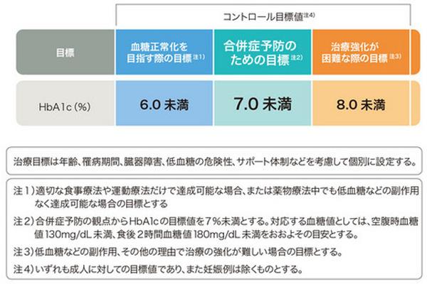 日本の血糖コントロール目標値の図。血糖正常化を目指す際の目標はHbA1c (%)の値が6.0未満。合併症予防のための目標は7.0未満。治療強化が困難な際の目標は8.0未満。