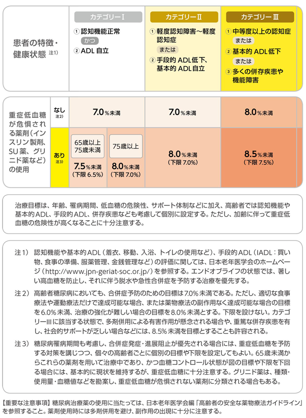 日本における高齢者糖尿病の血糖コントロール目標の図。
