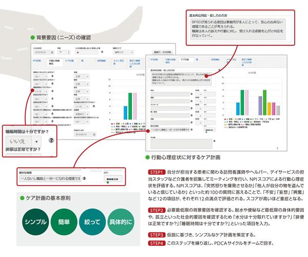「BPSDケアプログラム」のオンラインシステム画面の写真