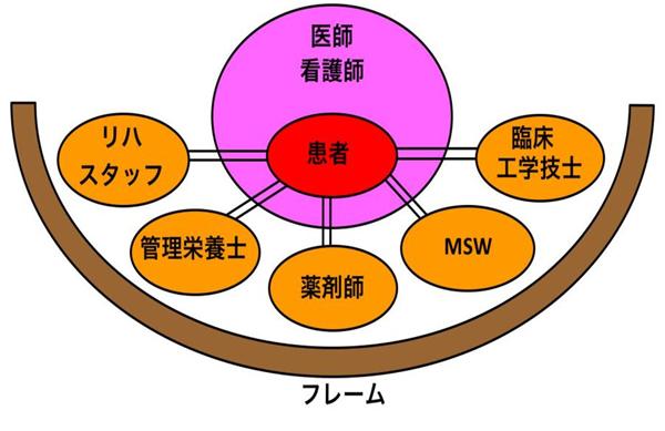 近森病院のタスク・シフティング体制を表す「病棟常駐型チーム医療」の概念図