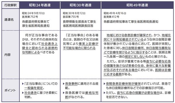 応招義務の「正当な事由」を規定する3つの通達を説明する図表。