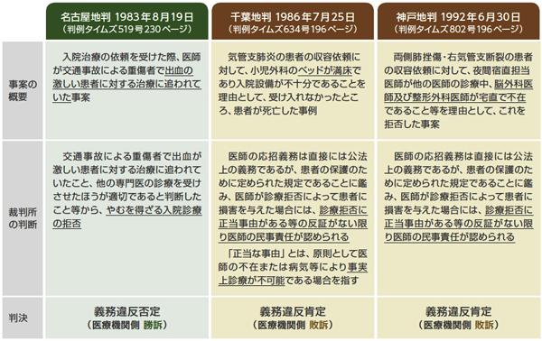 救急事案における応招義務違反が問われた裁判例をまとめた図表。