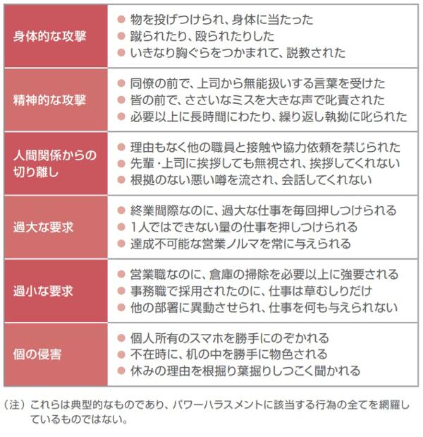 職場におけるパワーハラスメントの行為類型を説明する表