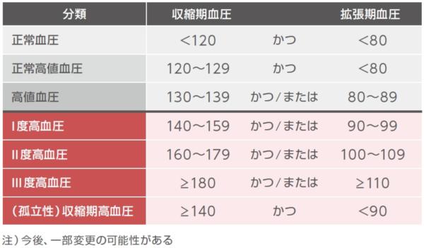 JSH2019案における血圧区分を表す表