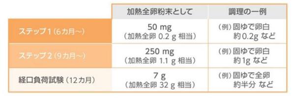 PETIT試験における鶏卵摂取量の表