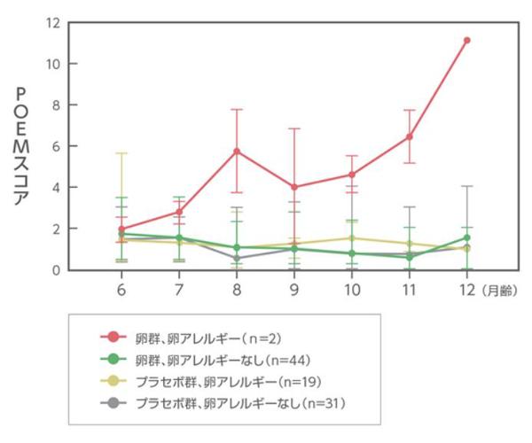 卵アレルギーの発症の有無と参加者のPOEMスコアの変化のグラフ