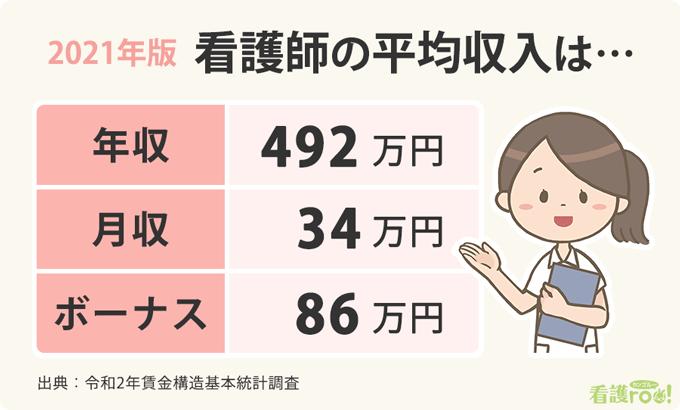 看護師の2021年版平均収入のアイキャッチ画像。いずれも平均で年収492万円、月収34万円、ボーナス86万円