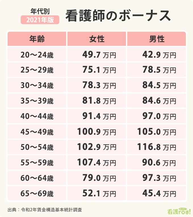 看護師の年齢別男女別ボーナス額の表。20-24歳は女性49.7万円、男性42.9万円。25-29歳は女性75.1万円、男性78.5万円。30-34歳は女性78.3万円、男性84.5万円。35-39歳は女性81.8万円、男性84.6万円。40-44歳は女性91.4万円、男性97.0万円。45-49歳は女性100.9万円、男性105.0万円。50-54歳は女性102.9万円、男性116.8万円。55-59歳は女性107.4万円、男性90.6万円。60-64歳は女性79.0万円、男性97.3万円。65-69歳は女性52.1万円、男性45.4万円。ボーナスは年額