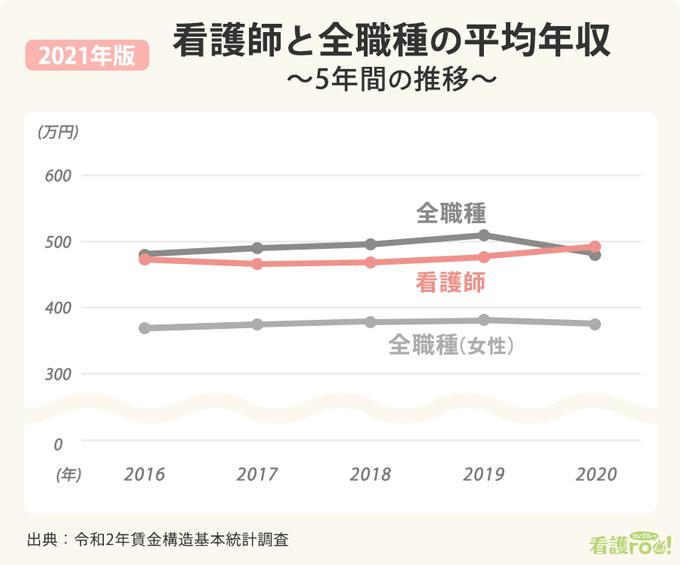 看護師と全職種の平均年収比較について2016~2020年の5年間の推移グラフ。2016~2019年は全職種の平均年収のほうが看護師より高いが、2020年はわずかながら逆転している。ただし、全職種の女性平均よりは看護師が常に高い