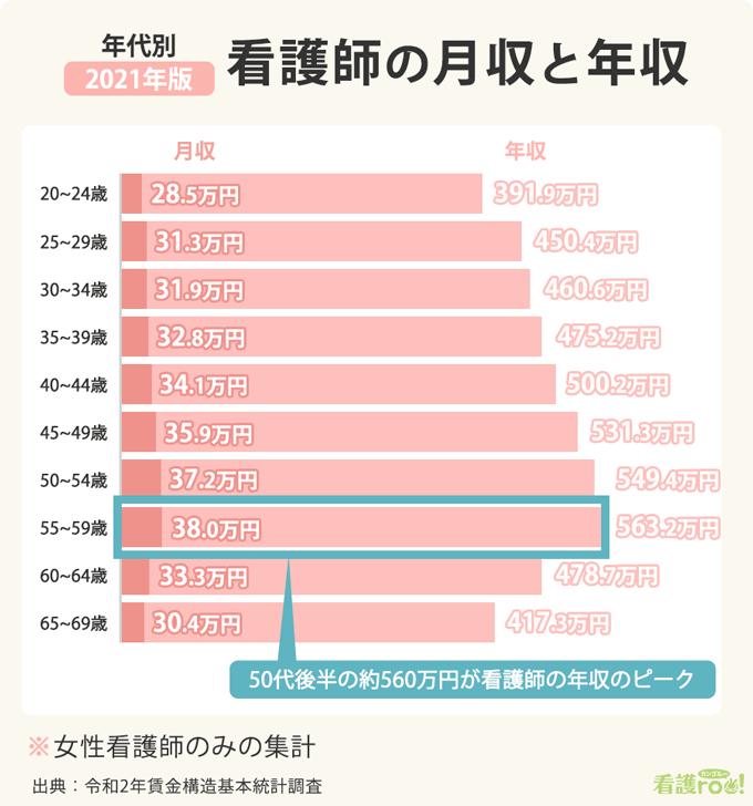 看護師の年齢別月収と年収の棒グラフ。20-24歳は月収28.5万円、年収391.9万円。25-30歳は月収31.3万円、年収450.4万円。30-34歳は月収31.9万円、年収460.6万円。35-39歳は月収32.8万円、年収475.2万円。40-44歳は月収34.1万円、年収500.2万円。45-49歳は月収35.9万円、年収531.3万円。50-54歳は月収37.2万円、年収549.4万円。55-59歳は月収38.0万円、年収563.2万円。60-64歳は月収33.3万円、年収478.7万円。65-69歳は月収30.4万円、年収417.3万円。