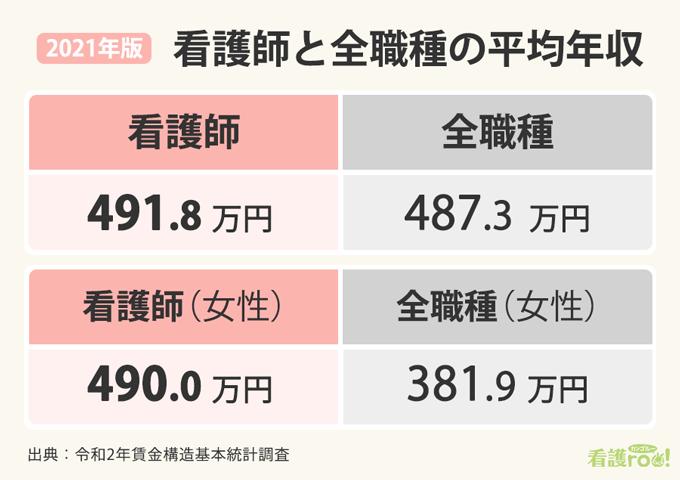 2021年版看護師と全職種の平均年収の比較表。看護師491.8万円、全職種487.3万円。看護師(女性)490.0万円、全職種(女性)381.9万円