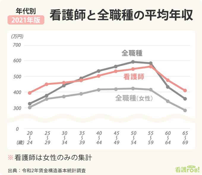 年代別の平均年収比較の折れ線グラフ。20ー24歳、25-29歳は看護師の平均年収が全職種、全職種(女性)よりも60万~100万円ほど上回るが、35―39歳で看護師と全職種が逆転、以降は全職種の平均年収のほうが高い。ただし、全職種(女性)に比べると看護師がどの年代も上回る