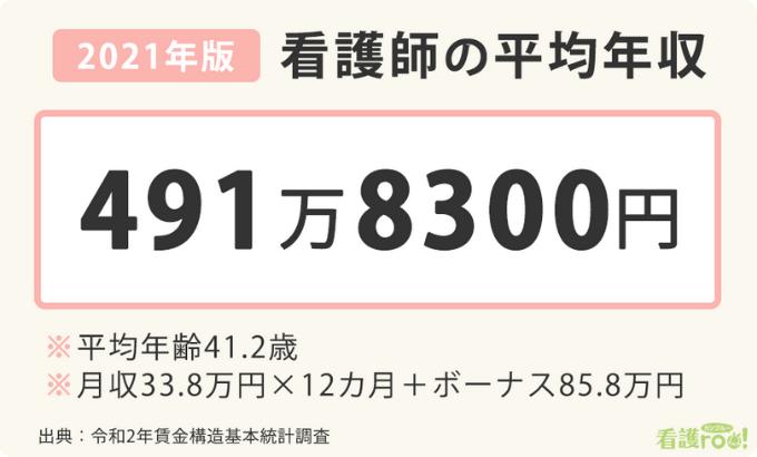 看護師の平均年収2021年版の図表。平均年収は491万8300円、平均年齢41.2歳、月収33.8万円×12+ボーナス85.8万円