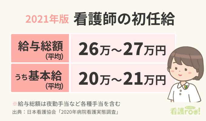 2021年版 看護師の初任給の図表。給与総額は平均26万~27万円。うち基本給は平均20万~21万円。給与総額には夜勤手当などを含む