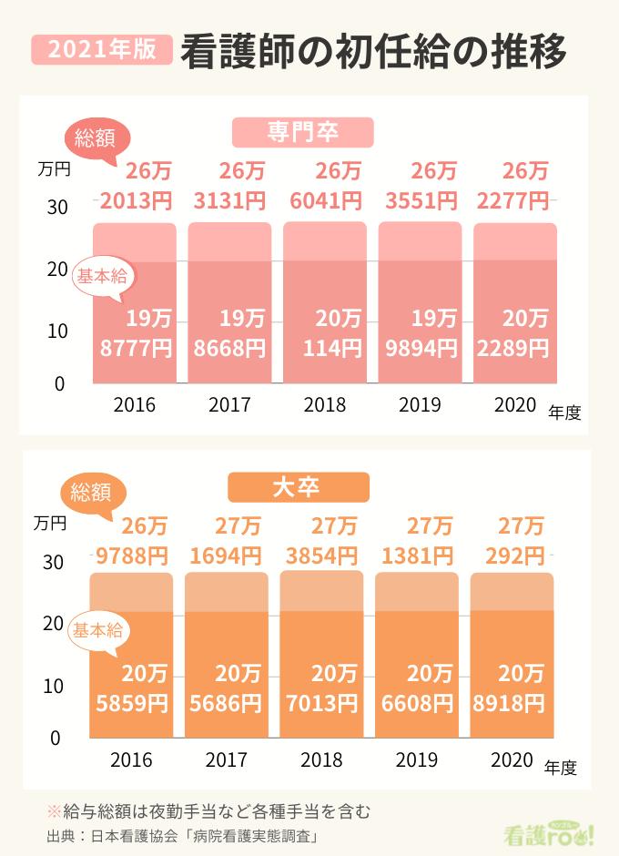 2021年版看護師の初任給の5年間の推移(2016~2020年度)図表。専門卒は総額で264円増、基本給は3512円増。大卒は総額504円増、基本給3059円増