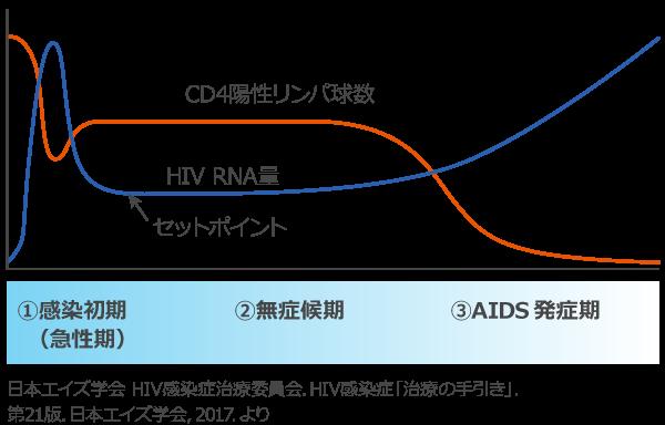 エイズ 症状