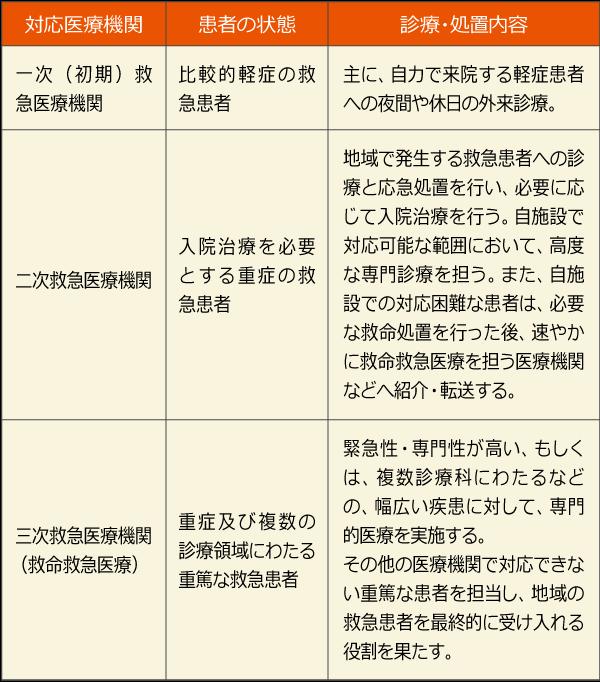 医療計画で救急医療機関に求められる機能と役割を表した表,一次救急,二次救急,三次救急,救急医療システム,医療計画