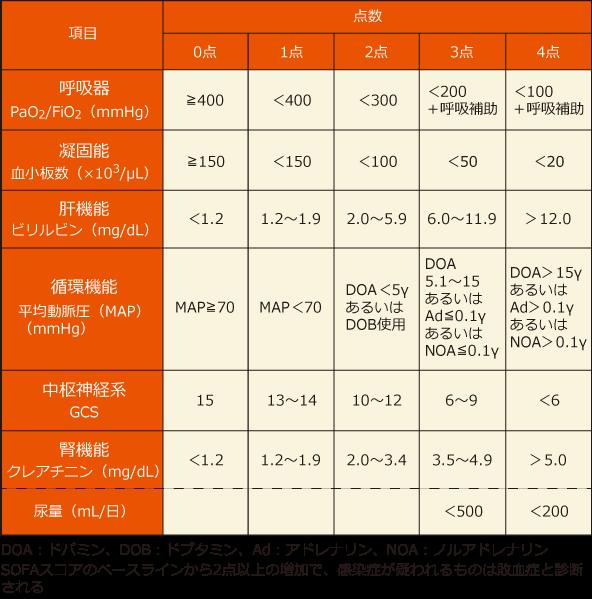 敗血症の診断基準となるSOFAの表