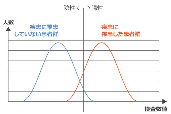 縦軸を「人数」、横軸を「検査数値」でカットオフ値を表した表。結果が陰性でも疾患に罹患している人、結果が陽性でも罹患指定ない人が一定数いることがわかる。