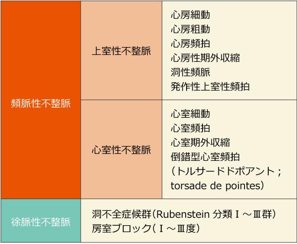 不整脈の分類の表