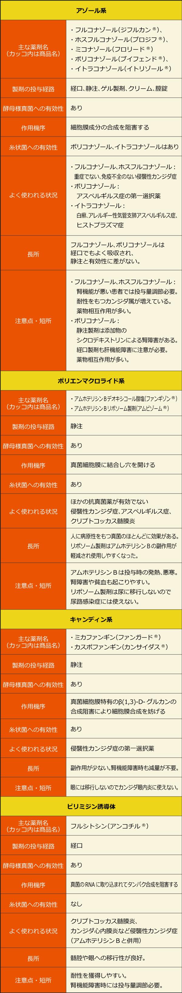 日本で使われている主な抗真菌薬