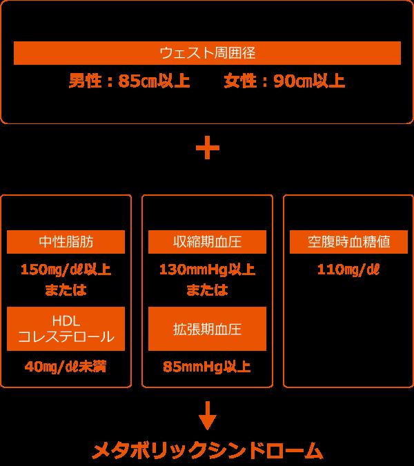 メタボリックシンドロームの診断基準を表した図