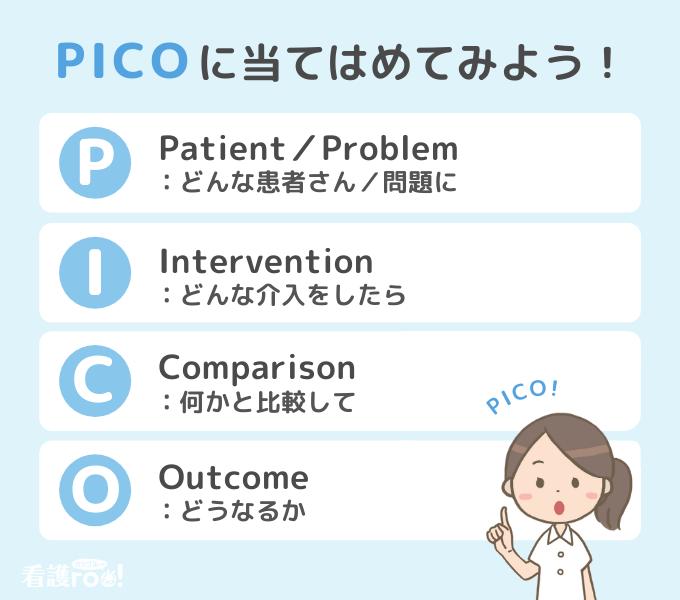 PICOとはの解説図。P:patient/problem、どんな患者さん・問題に。I:intervention、どんな介入をしたら。C:comparison、何かと比較して。O:outcome、どうなるか