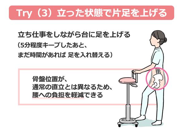 腰痛予防法Try(3)を説明するイラスト。立った状態で片足を上げる。5分程度キープしたあと、まだ時間があれば足を入れ替える。骨盤位置が通常の直立と異なるため、腰への負担を軽減できる。
