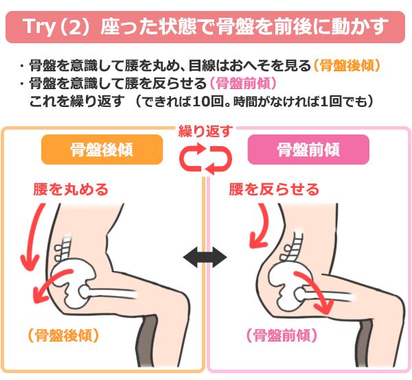 腰痛予防法Try(2)を説明するイラスト。座った状態で骨盤を前後に動かす。骨盤後傾と骨盤前傾を繰り返す。(できれば10回。時間がなければ1回でも)