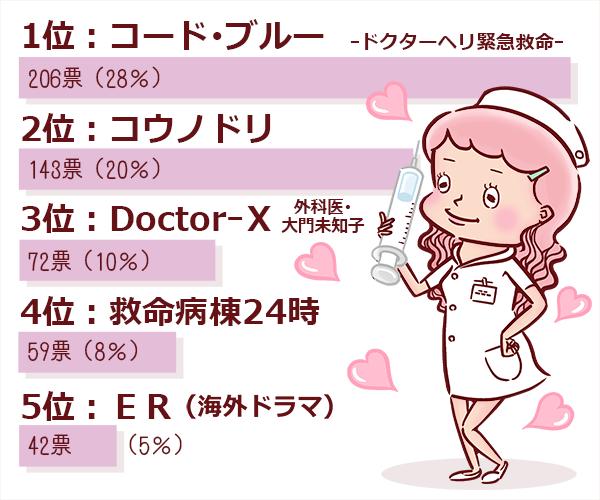 「一番好きなドラマはどれ?」アンケート結果を5位まで紹介するイラスト。1位は「コードブルードクターヘリ救命救急」。2位は「コウノドリ」。3位は「DoctorX 外科医 大門未知子」。4位は「救命病棟24時」。5位は「ER(海外ドラマ)」。
