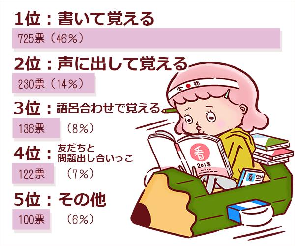 看護師の勉強法のアンケートを表す図表 1位書いて覚える 2位声に出して読む 3位語呂合わせで覚える 4位友達と問題出し合いっこ 5位その他