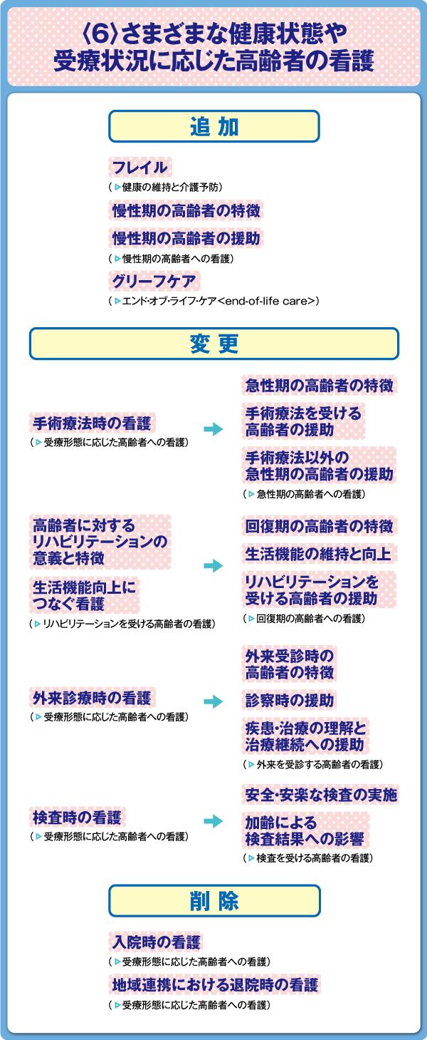 看護師国家試験 老年看護学〈6〉さまざまな健康状態や受療状況に応じた高齢者の看護 出題基準変更点の図表