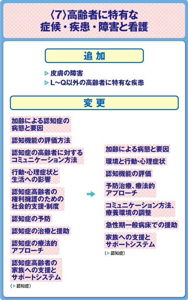 看護師国家試験 老年看護学〈7〉高齢者に特有な症候・疾患・障害と看護 出題基準変更点の図表