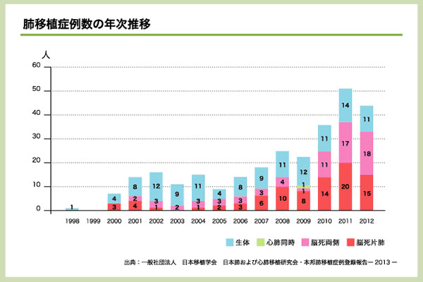 日本移植学会―肺移植症例数の年次推移