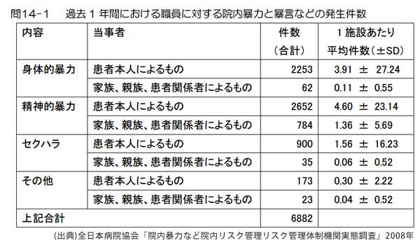 院内暴力の発生件数のうち、警察への届け出たのはわずか5.8%―全日本病院協会「院内暴力など院内リスク管理リスク管理体制機関実態調査」2008年