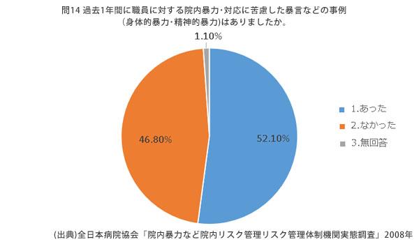 患者やその家族による、院内での身体的、精神的暴力やセクハラなどの被害を受けている全国の病院職員―全日本病院協会「院内暴力など院内リスク管理リスク管理体制機関実態調査」2008年
