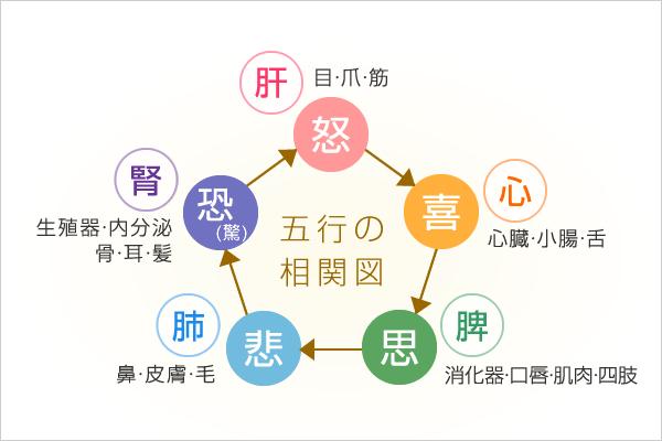 五行の相関図