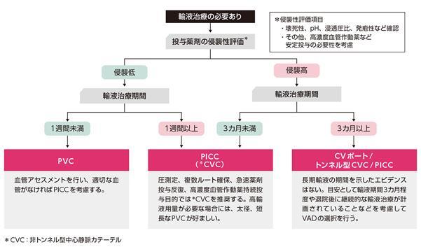 図 デバイス選択のアルゴリズム(日本VADコンソーシアム「輸液カテーテル管理の実践基準」より)