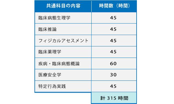 表1 特定行為研修の「共通科目」(厚労省資料より抜粋)